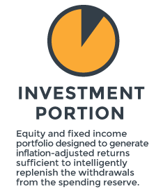 Investment Portion for Real Spend