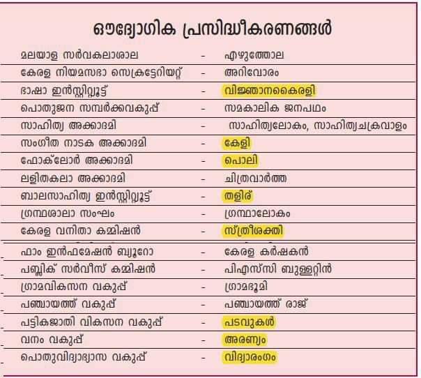 kerala official publication