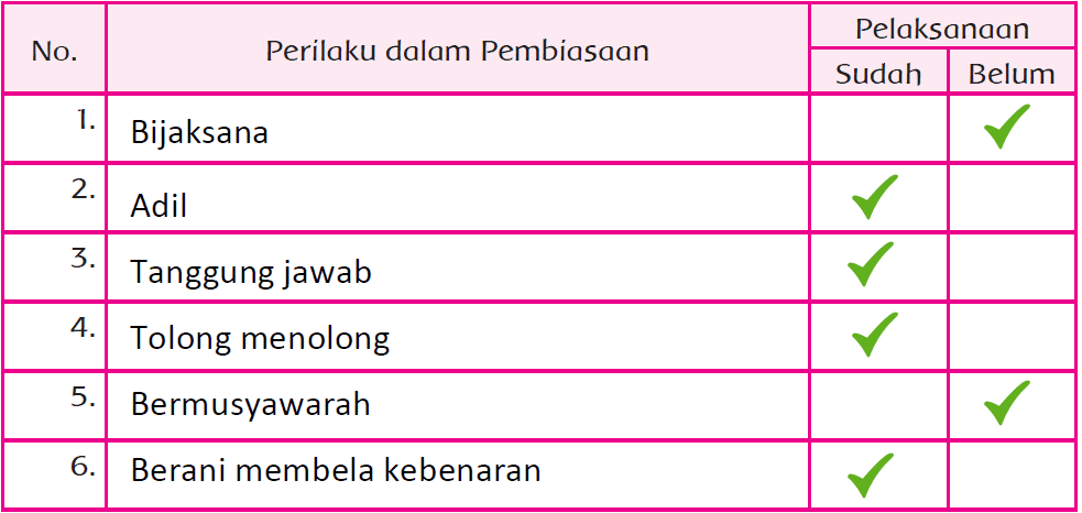 Kunci Jawaban Halaman 197, 198, 199, 200, 202 Tema 7 Kelas 5