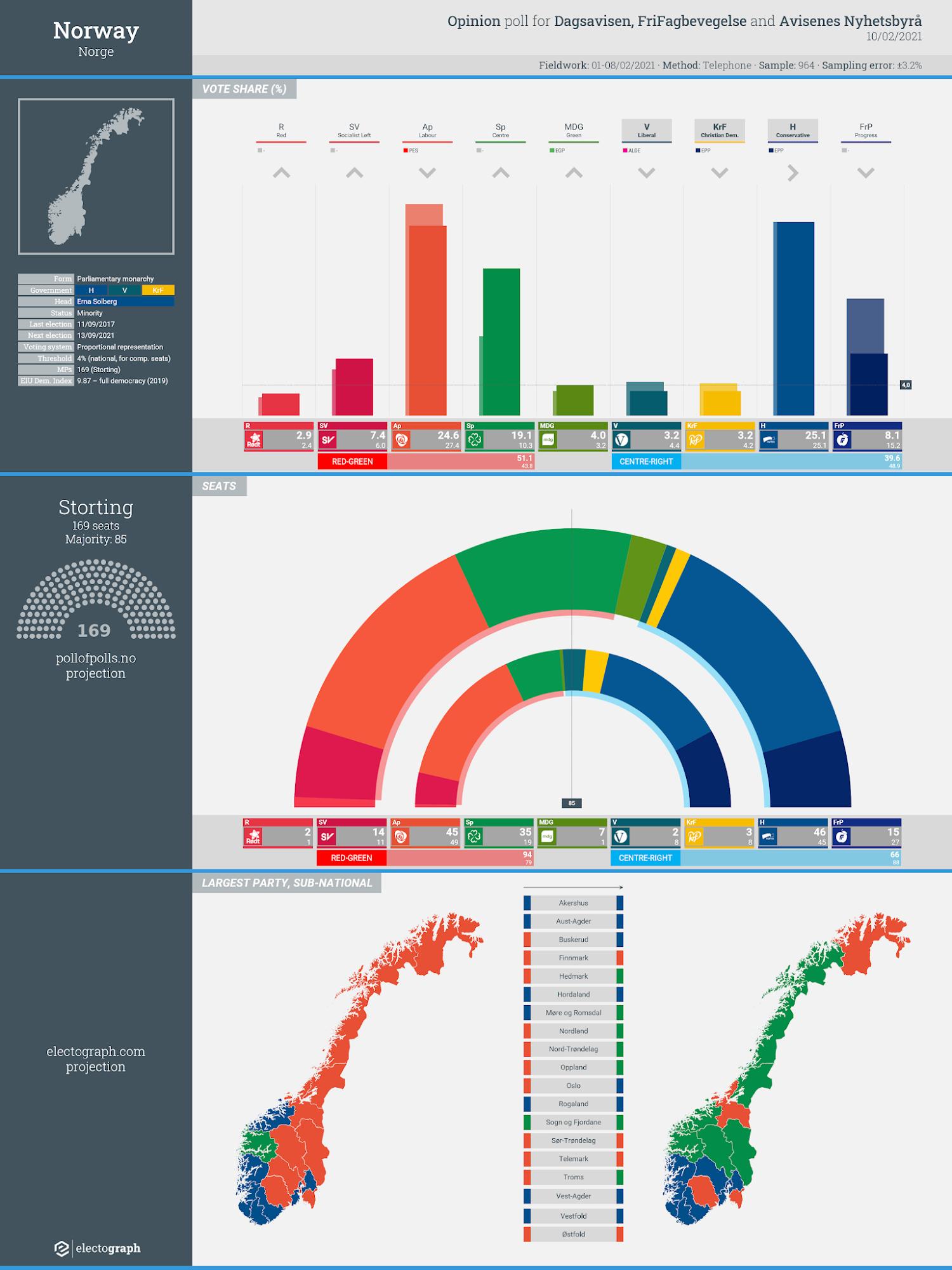 NORWAY: Opinion poll chart for FriFagbevegelse, Dagsavisen and Avisenes Nyhetsbyrå, 10 February 2021