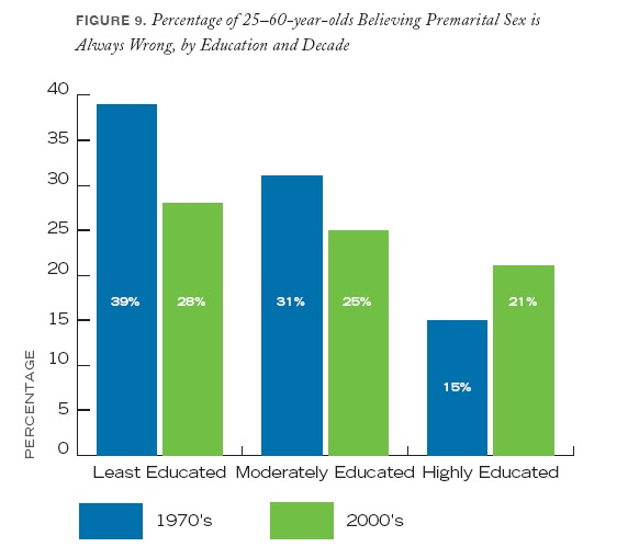 premarital cohabitation -19% of women became pregnant and gave birth in the first year of a first premarital cohabitation the causes of cohabitation.