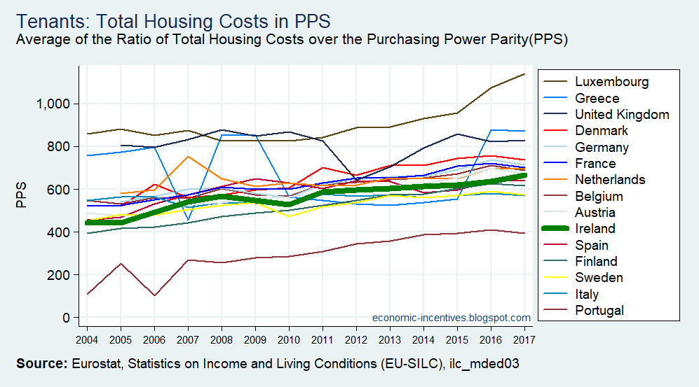 [EU15+SILC+Tenants+Total+Housing+Costs+in+PPS+2004-2017%5B2%5D]