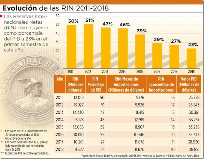 Reservas del BCB caen de 51% a 23% del PIB entre 2012 y 2018