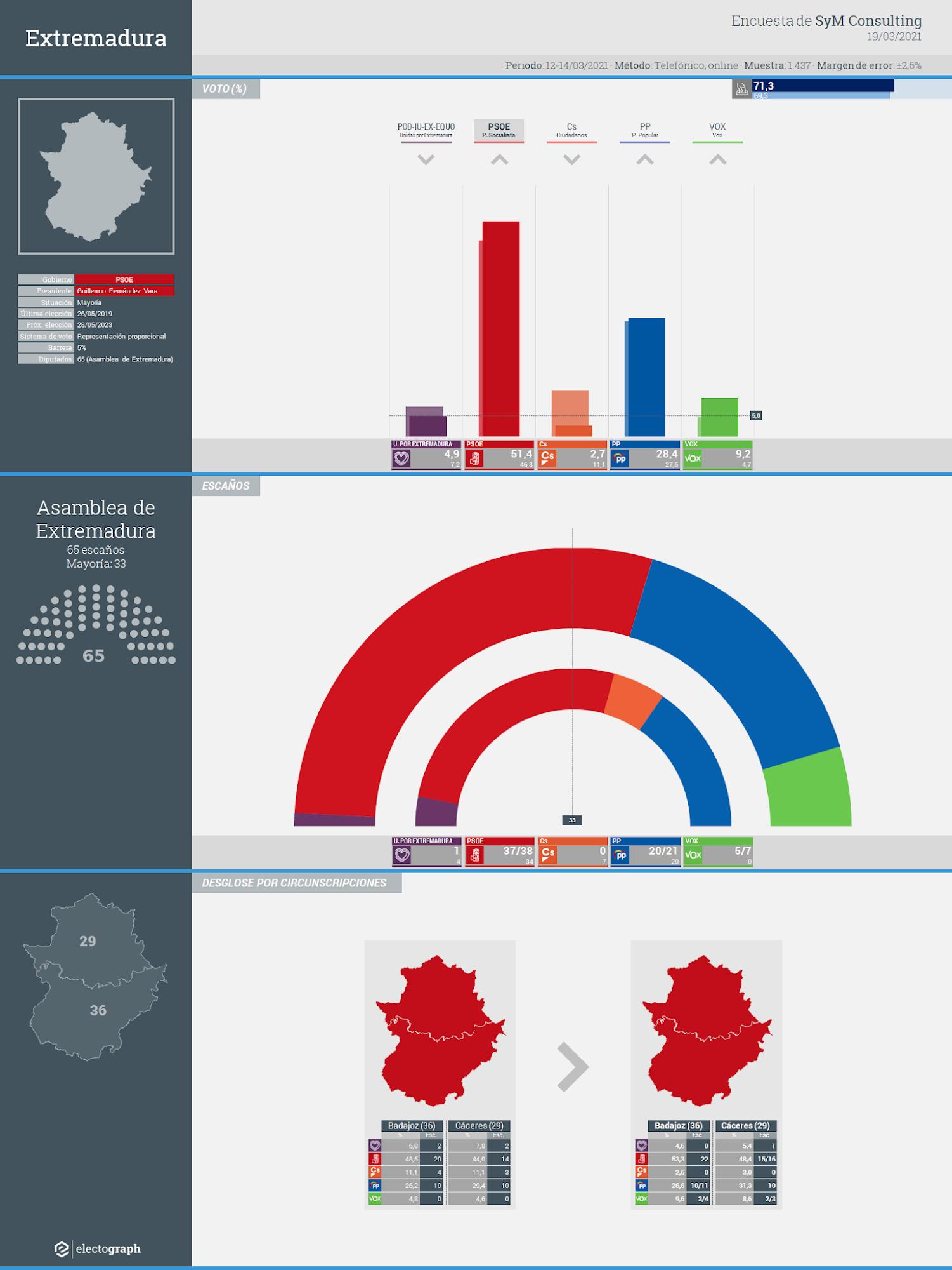 Gráfico de la encuesta para elecciones autonómicas en Extremadura realizada por SyM Consulting, 19 de marzo de 2021
