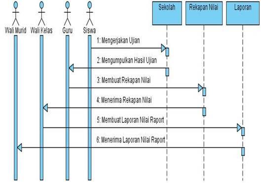Si1222473376 widuri berikut adalah sequence diagram sistem raport yang sedang berjalan pada sma muhammadiyah 2 tangerang ccuart Images