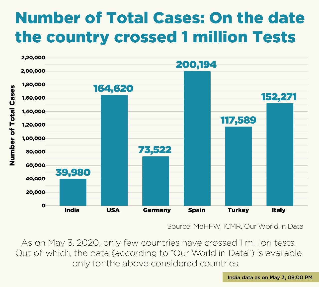 India crossed 1 million COVID19 tests,  while reports low cases from other countries KPP
