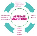 What is Online Affiliate Marketing?