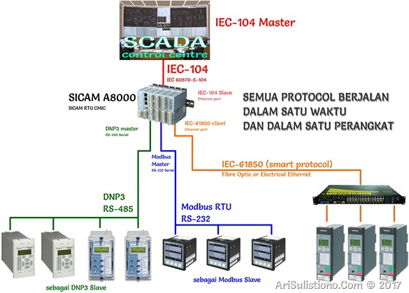 SCADA Configuration Solution with A8000