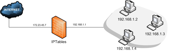 root@firewall:~# iptables -F