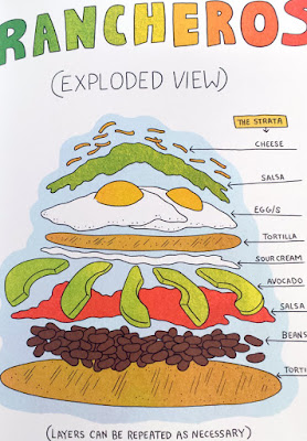 Huevos Ranchos exploded view by Lucy Knisley in Relish: My Life In The Kitchen
