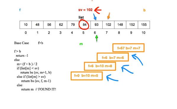 Recursive Binary Search Algorithm in Java