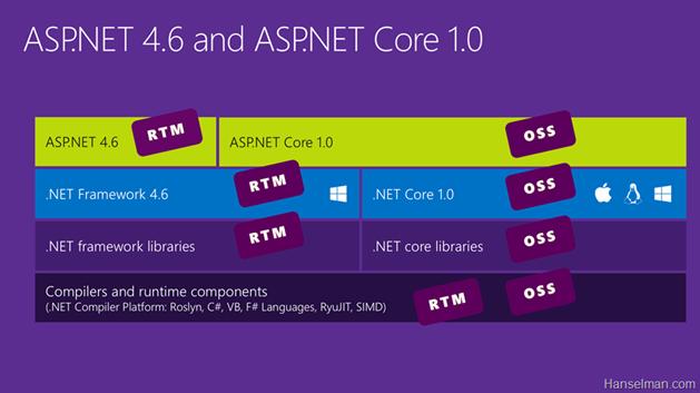 ASP.NET 4.6 & ASP.NET Core