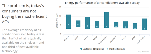 Energy performance of air conditioners available in 2018. The average efficiency of air conditioners sold today is less than half of what is typically available on the shelves -- and one-third of the best available technology. Graphic: IEA / Highcharts.com