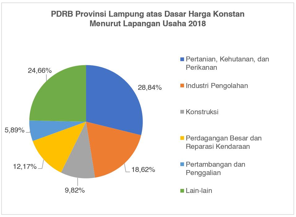 PDRB Provinsi Lampung