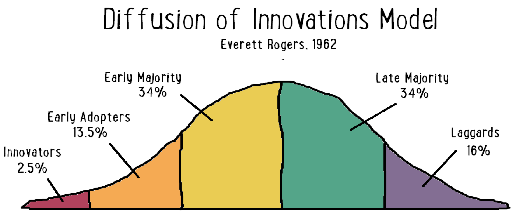 early adopters - diffusion of innovations model