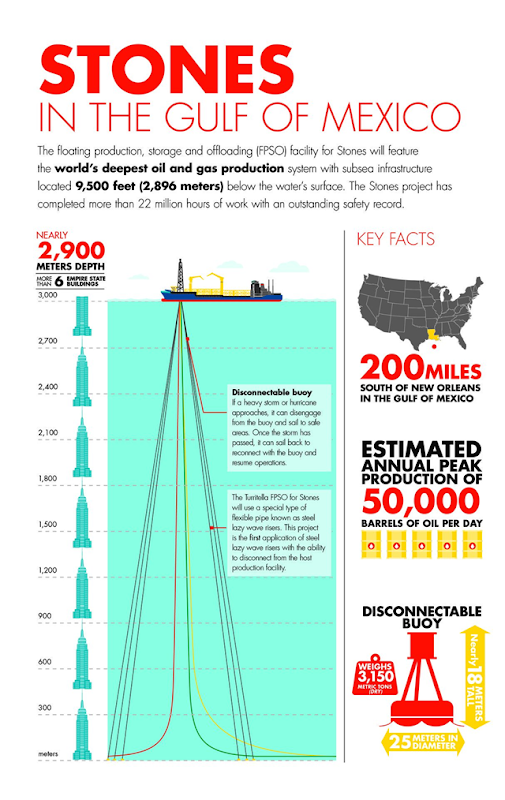 'Stones in the Gulf of Mexico' infographic describes the Stones Deep-Water Project undertaken by Royal Dutch Shell. In September 2016, Shell started production at Stones in the U.S. Gulf of Mexico. Stones is the world's deepest and oil and gas project, operating in around 9,500 feet (2,900 meters) of water in an ultra-deep area of the Gulf of Mexico. Graphic: Royal Dutch Shell