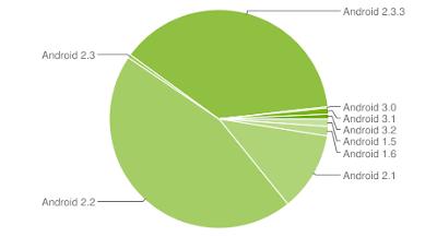 Android Versionen im Oktober 2011