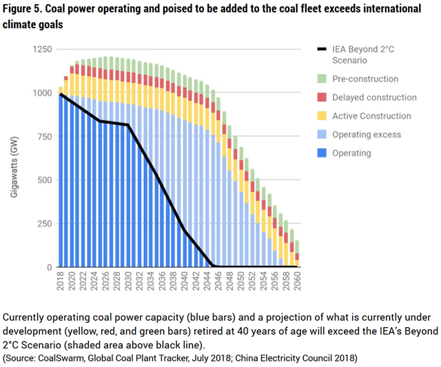 Currently operating coal power capacity (blue bars) and a projection of what is currently under development (yellow, red, and green bars) retired at 40 years of age will exceed the IEA's Beyond 2°C Scenario (shaded area above black line). Coal power operating and poised to be added to the coal fleet exceeds international climate goals. Data: CoalSwarm, Global Coal Plant Tracker, July 2018; China Electricity Council 2018). Graphic: CoalSwarm