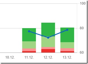 How To Code: Chart js Stacked 100% plugin with Mixed chart