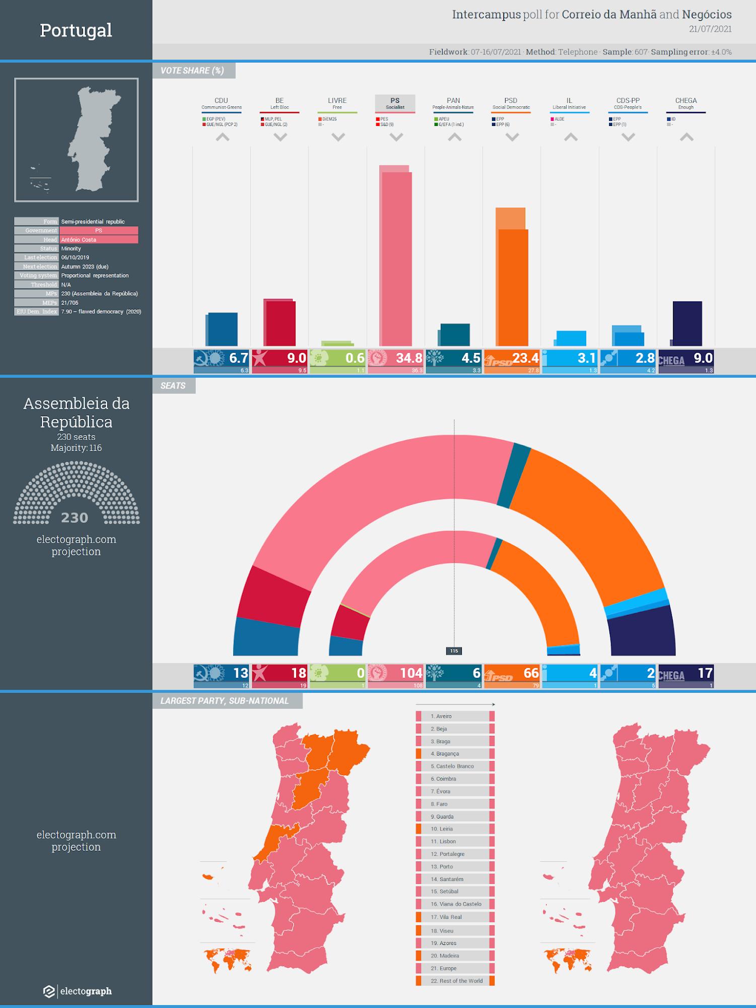PORTUGAL: Intercampus poll chart for Correio da Manhã and Negócios, 21 July 2021