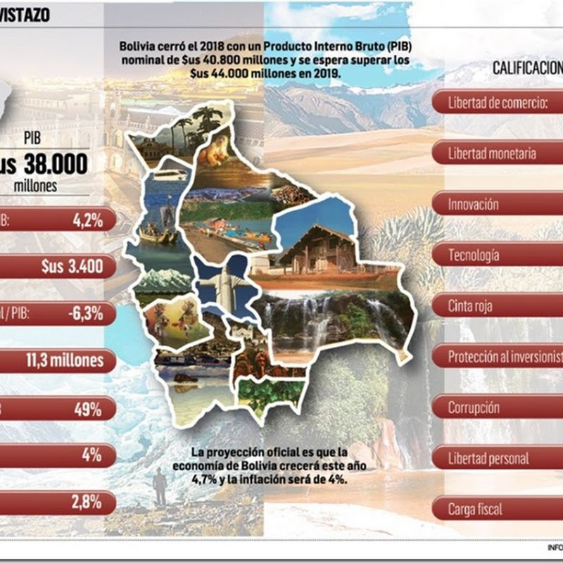 Bolivia, en el puesto 128 entre 161 países para los negocios en 2019