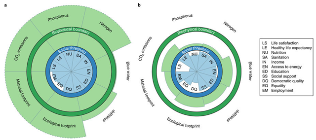 National performance relative to a 'safe and just space' for two countries. a, The United States. b, Sri Lanka. Blue wedges show social performance relative to the social threshold (blue circle), whereas green wedges show resource use relative to the biophysical boundary (green circle). The blue wedges start at the centre of the plot (which represents the worst score achieved by any country), whereas the green wedges start at the outer edge of the blue circle (which represents zero resource use). Both the social thresholds and biophysical boundaries incorporate a range of uncertainties, and should be interpreted as fuzzy lines. Wedges with a dashed edge extend beyond the chart area. Ideally, a country would have blue wedges that reach the social threshold and green wedges within the biophysical boundary. Graphic: O'Neill, et al., 2018 / Nature Sustainability