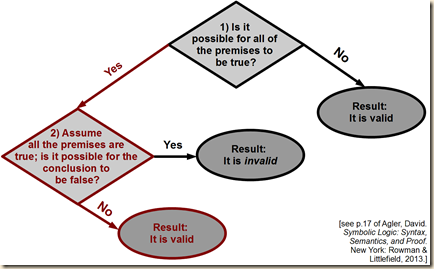 agler negative validity flow5