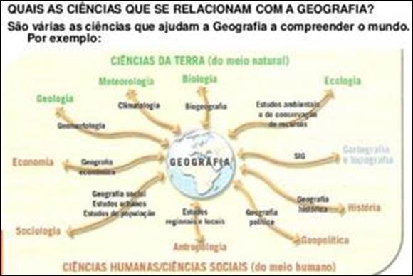 Relação entre a Geografia e outras ciências