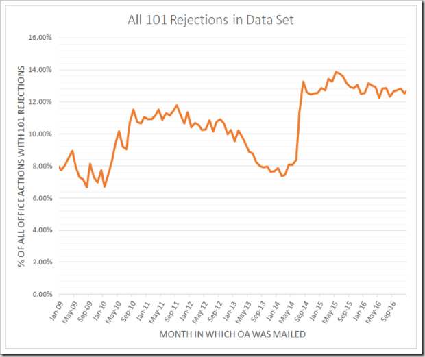 101 Rejection Rate - Monthly