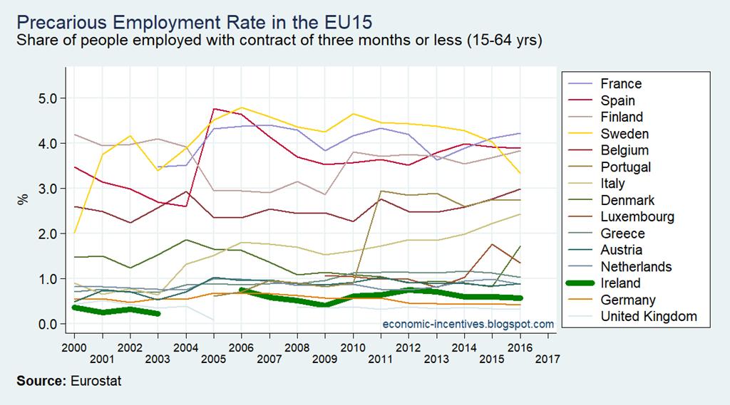 [EU15+LFS+Precarious+Employment+Rate%5B2%5D]
