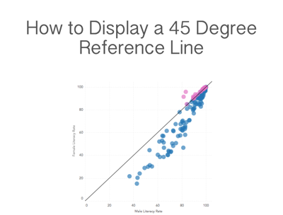 Tableau Tip Tuesday: How to Create a 45 Degree Reference Line