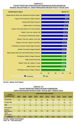 Pejabat Menteri Besar Kelantan dan SUK Kelantan memperoleh markah 99.0% untuk Prestasi Pengurusan Kewangan Berdasarkan Indeks Akauntabiliti 2016