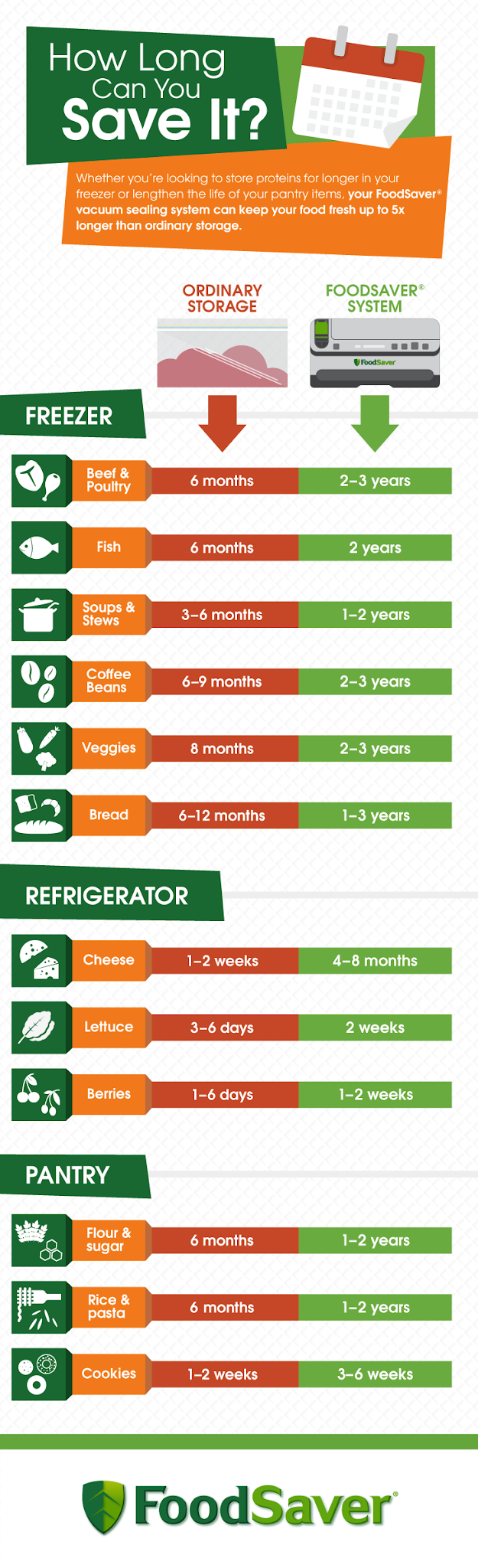 The FoodSaver® info graphic