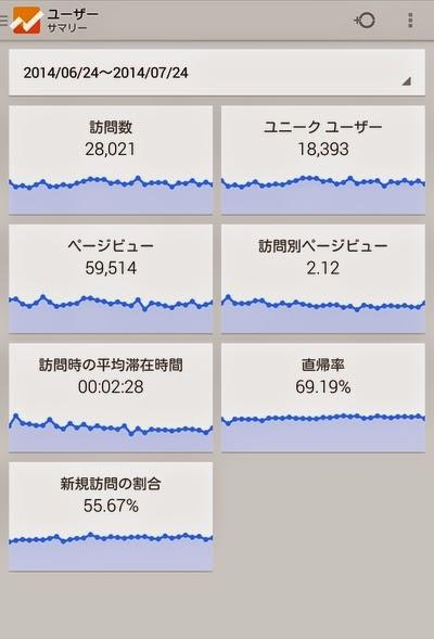 Google Analytics サマリー(2)