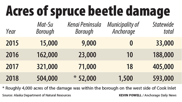 Acres of spruce beetle damage in Southcentral Alaska forests, 2015-2018. Graphic: Kevin Powell / Anchorage Daily News