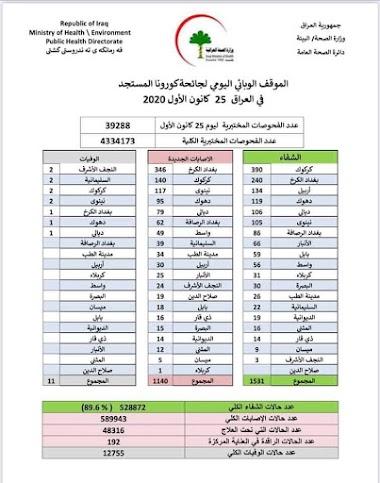 الموقف الوبائي اليومي لجائحة كورونا في العراق ليوم الجمعة  الموافق ٢٥ كانون الاول ٢٠٢٠