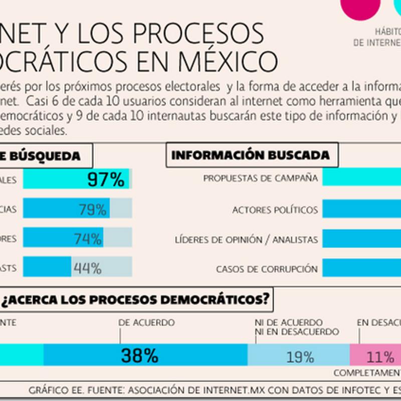 7 datos sobre los usuarios de internet en México en el 2017