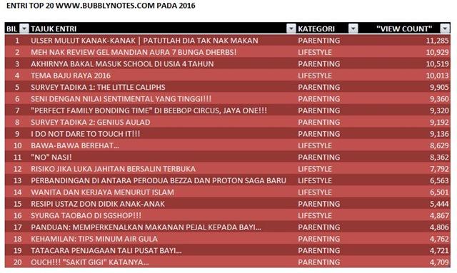 ENTRI TOP 20 WWW.BUBBLYNOTES.COM PADA TAHUN 2016