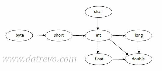 Relazioni tra i tipi in Java - Lezione 3 di Java Avanzato