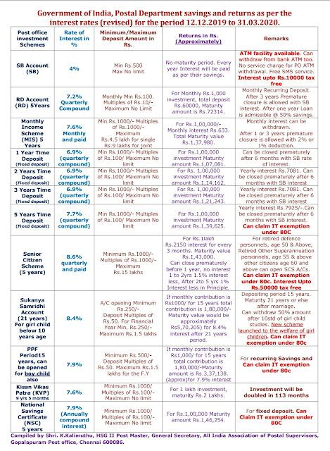 Post Office Savings & Returns