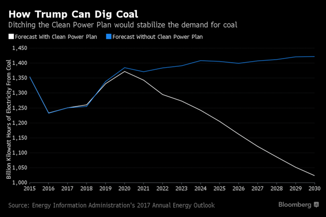 U.S. coal demand forecast with and without the Clean Power plan, from the Energy Information Administration's 2017 Annual Energy Outlook. Graphic: Bloomberg