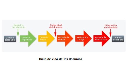 El ciclo de vida de los dominios