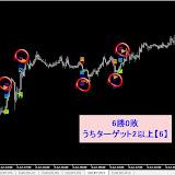 USD/JPY M15 2014年6月勝率【97.22】%リアルタイムで確認した直近シグナル2014.6.30まで