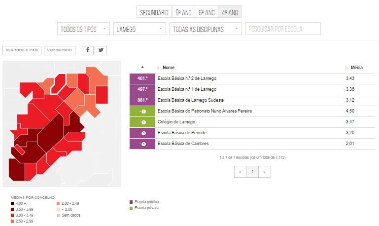 Ranking das Escolas do Concelho de Lamego - 2015