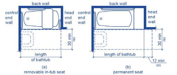 Standard Bathtub Dimensions