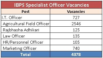 ibps-so-results-job-vacancies