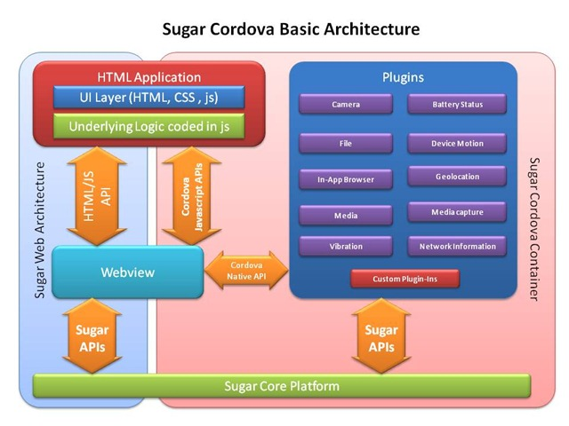 Sugar_cordova_architecture