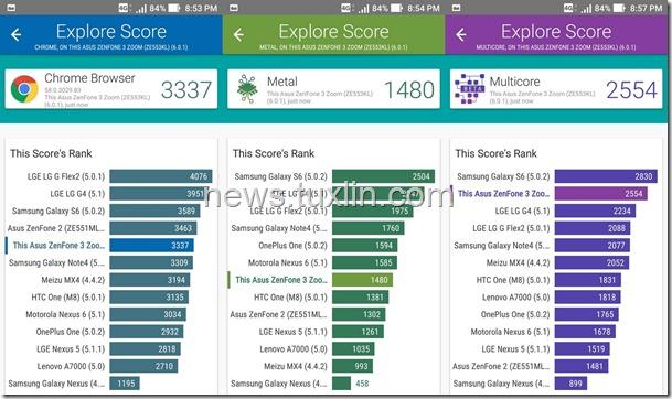 Benchmark Asus Zenfone Zoom S ZE553KL Vellamo