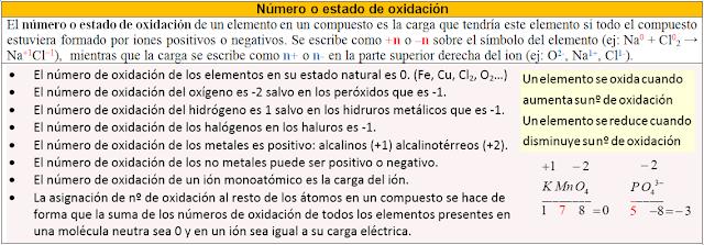 número de oxidación