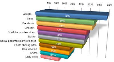 Social Media Report 2012